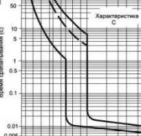 Время токовые характеристики автоматов