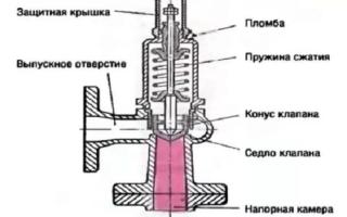 Что такое предохранительный клапан