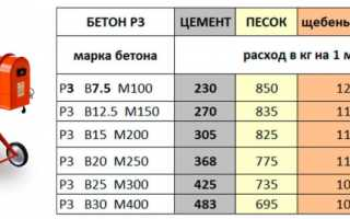 Пропорции для бетона в лопатах