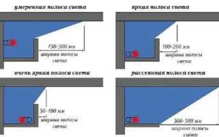 Как сделать потолок со светодиодной подсветкой