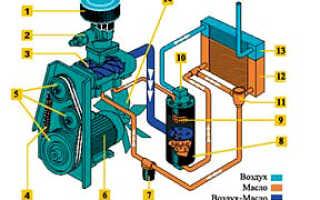 Устройство винтового компрессора и его схема