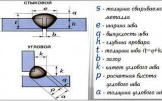 Чем измеряют катет сварочного шва
