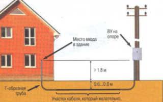 Как правильно проложить электрический кабель в земле