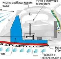 Как разобрать утюг магнит 2400w