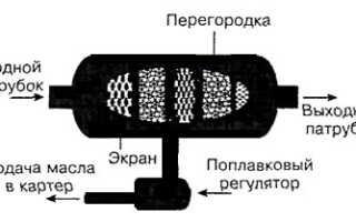 Устройство маслоотделителя для компрессора