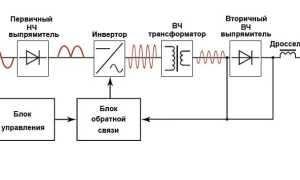 Схема сварочного инвертора ставр