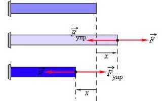 Удлинение пружины обозначение в физике